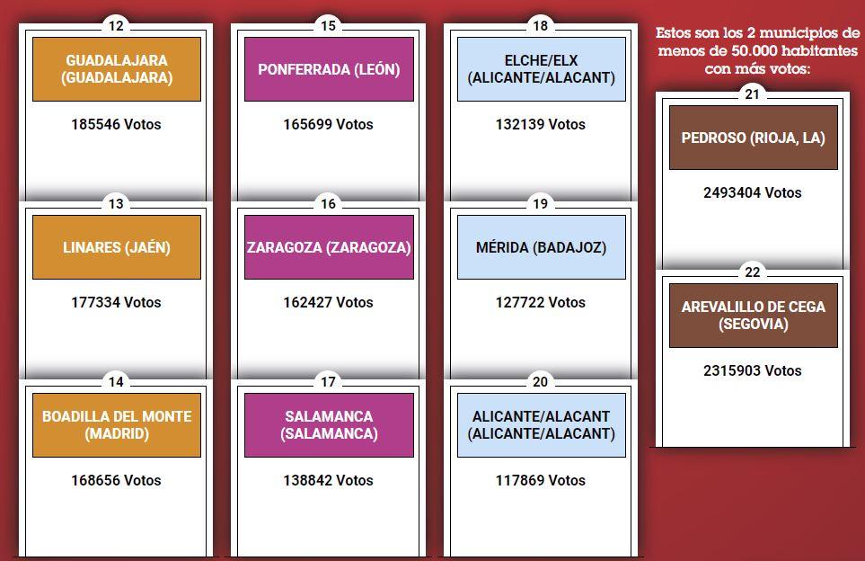 Ponferrada formará parte del próximo tablero de Monopoly España 3